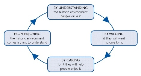 The Heritage Cycle