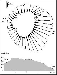 Plan and cross sectional profile of the western cairn