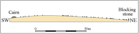 "Sketch profile showing the position of stones along the row. The sea is slowly revealed as you proceed along the row from the blocking stone.  If one thinks of the stones as marking a special route then the dramatic ""sea view"" revelation is unlikely to be a coincidence."